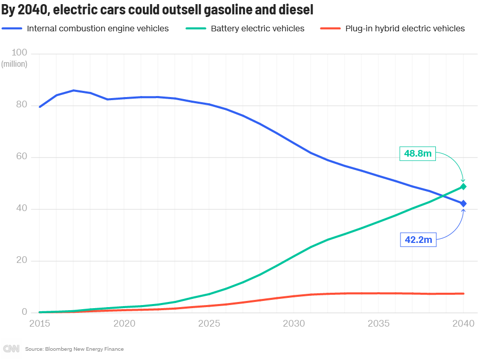 Electric-cars-vehicle_sales_780px.png
